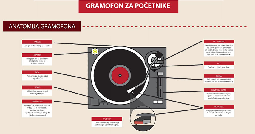 Gramofon – najseksi audio uređaj svih vremena