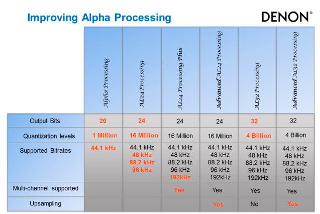 Alpha Processing