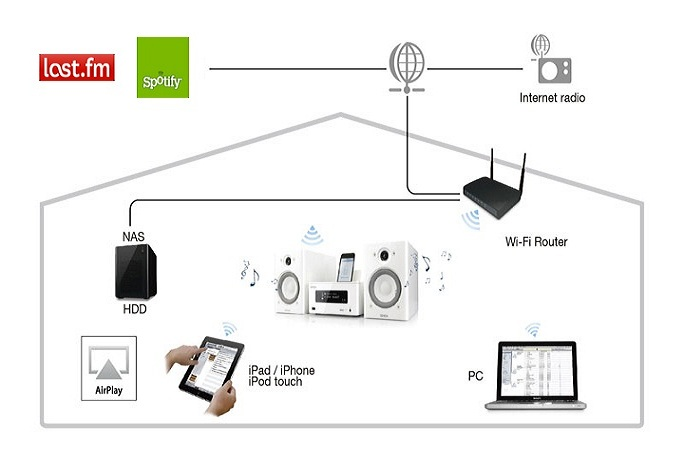 Znate li što je multiroom? Upoznajte čari Airplay tehnologije