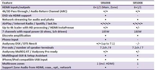 Specifikacije Sr 50008 Sr 6008