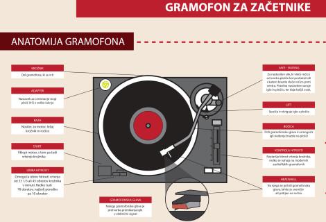 Gramofon – najbolj seksi avdio naprava vseh časov